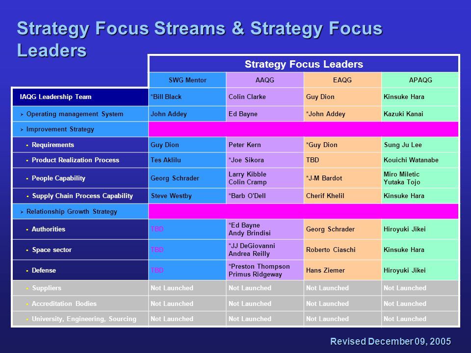 Revised December 09, 2005 Strategy Focus Streams & Strategy Focus Leaders Strategy Focus Leaders SWG MentorAAQGEAQGAPAQG IAQG Leadership Team*Bill Bla
