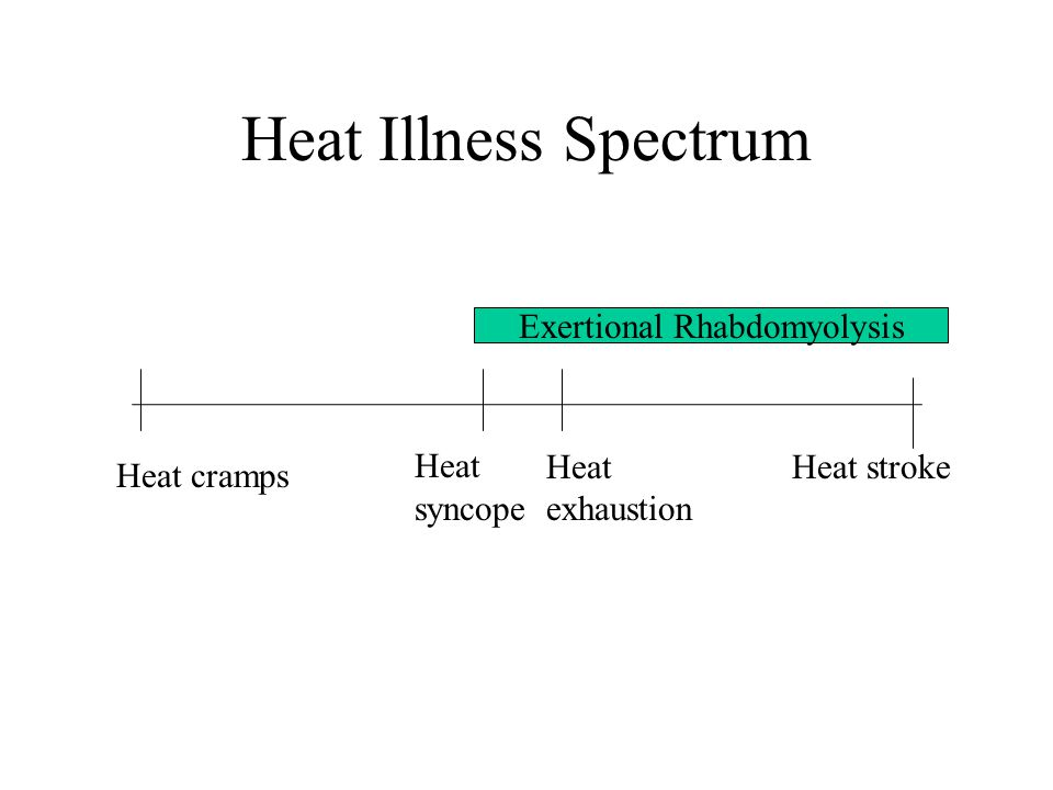 Heat Illness Spectrum Heat cramps Heat syncope Heat exhaustion Heat stroke Exertional Rhabdomyolysis