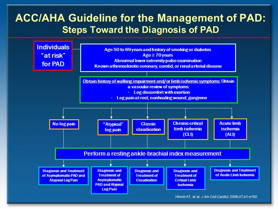 ACC/AHA Guideline for the Management of PAD: Steps Toward the Diagnosis of PAD Obtain history of walking impairment and/or limb ischemic symptoms: Obt