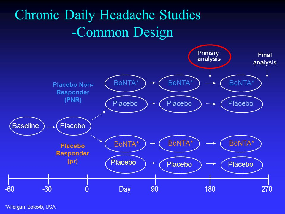 Baseline Placebo BoNTA* Placebo BoNTA* Placebo Final analysis Placebo Non- Responder (PNR) Placebo Responder (pr) -60 -30 0Day 90180 270 Chronic Daily Headache Studies -Common Design Primary analysis *Allergan, Botox®, USA