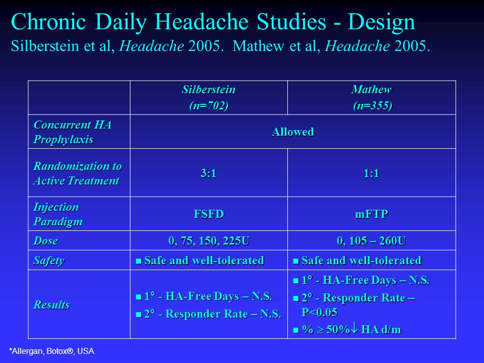 Chronic Daily Headache Studies - Design Silberstein et al, Headache 2005.