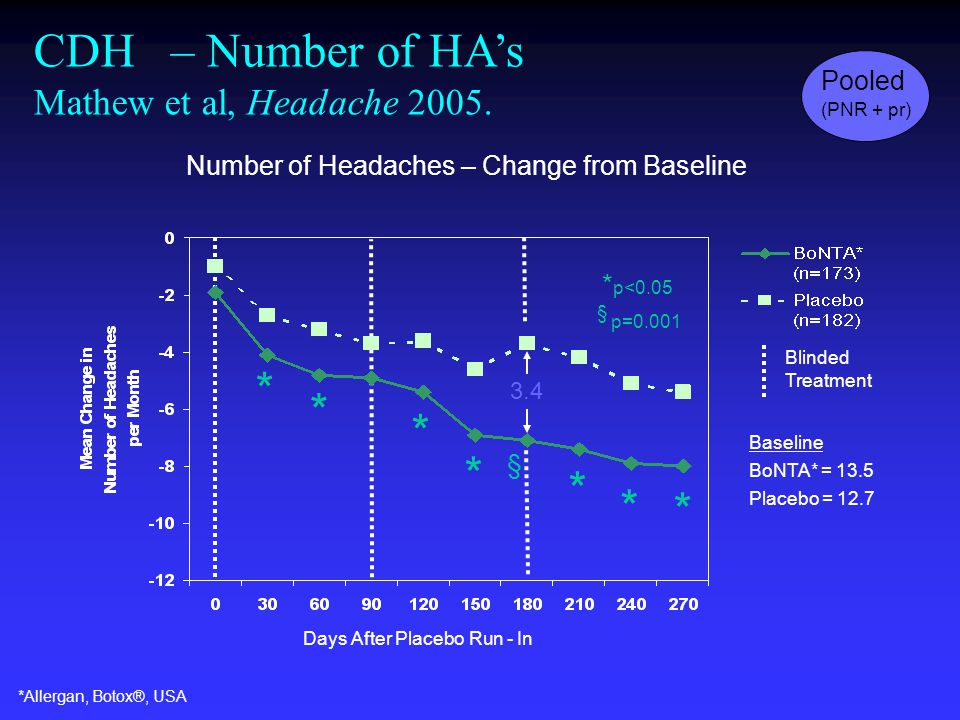* * * p<0.05 * * * * * § § p=0.001 3.4 Days After Placebo Run - In Blinded Treatment Baseline BoNTA* = 13.5 Placebo = 12.7 CDH – Number of HA's Mathew et al, Headache 2005.
