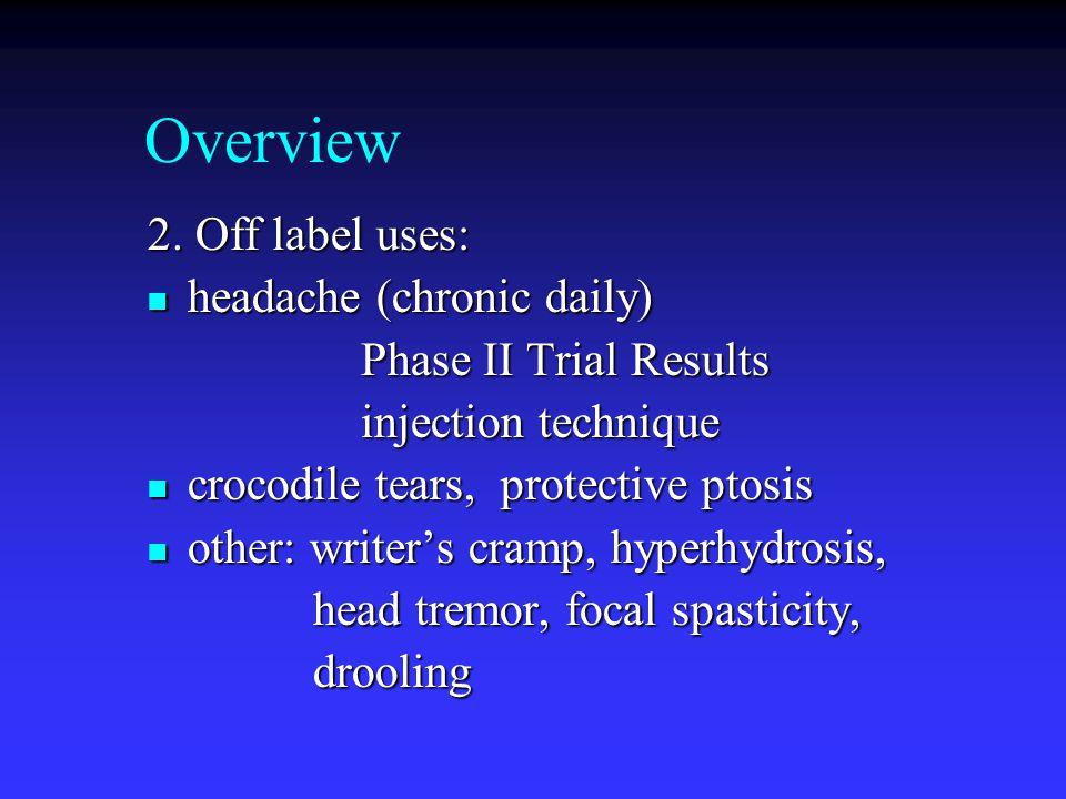 Baseline Placebo BoNTA* Placebo BoNTA* Placebo Final analysis Placebo Non- Responder (PNR) Placebo Responder (pr) -60 -30 0Day 90180 270 Chronic Daily Headache Studies -Common Design Primary analysis *Allergan, Botox®, USA