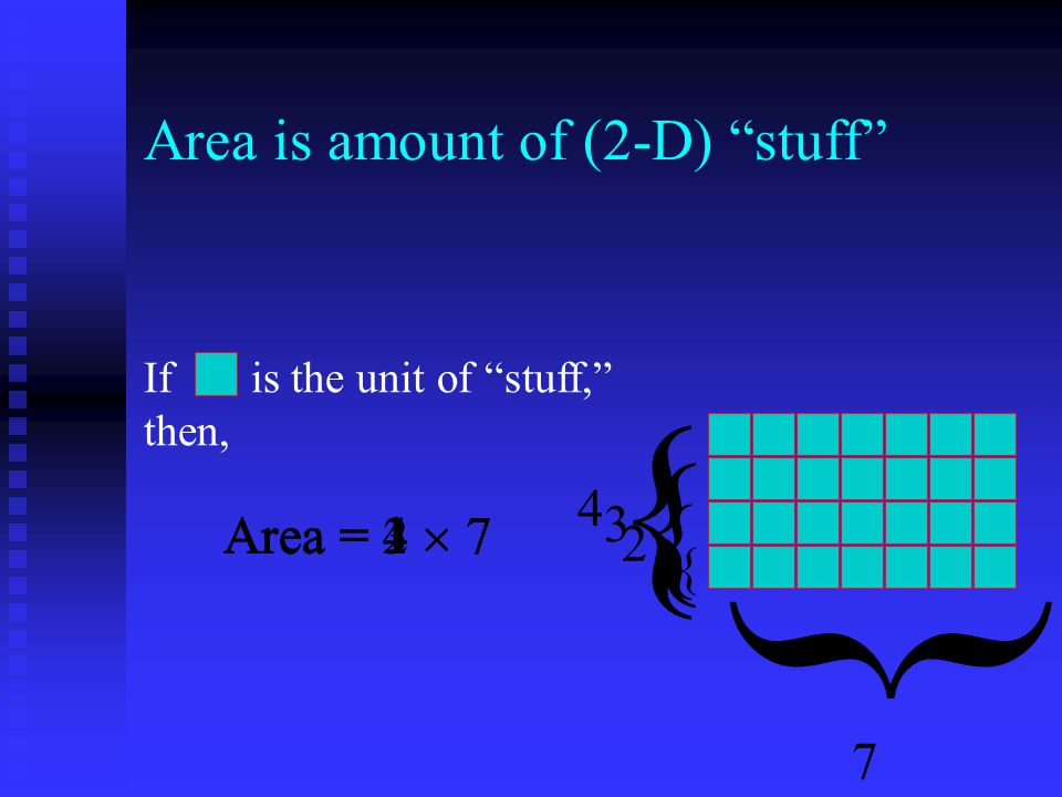 Area = 4  7 Area is amount of (2-D) stuff { 4 { 3 { 2 { 1 { 7 Area = 3  7Area = 2  7Area = 1  7 If is the unit of stuff, then, Area = 1