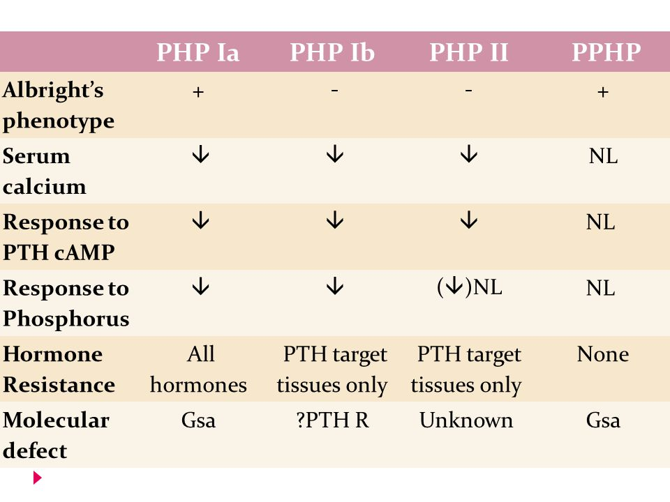 PHP Ia PHP Ib PHP II PPHP Albright's phenotype + -- + Serum calcium   NL Response to PTH cAMP   NL Response to Phosphorus   (  )NL NL Hormone