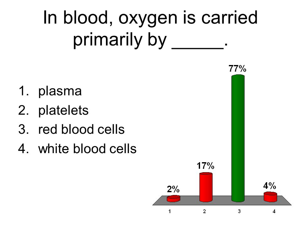 In blood, oxygen is carried primarily by _____. 1.plasma 2.platelets 3.red blood cells 4.white blood cells