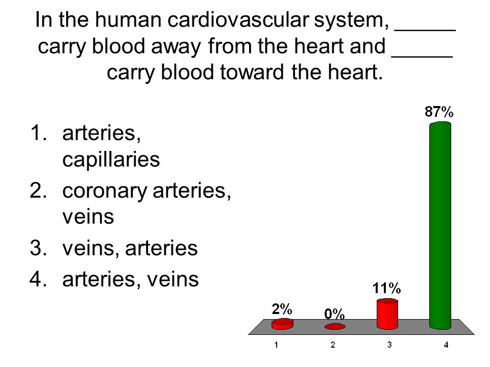 In the human cardiovascular system, _____ carry blood away from the heart and _____ carry blood toward the heart. 1.arteries, capillaries 2.coronary a