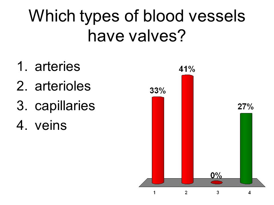 Which types of blood vessels have valves? 1.arteries 2.arterioles 3.capillaries 4.veins