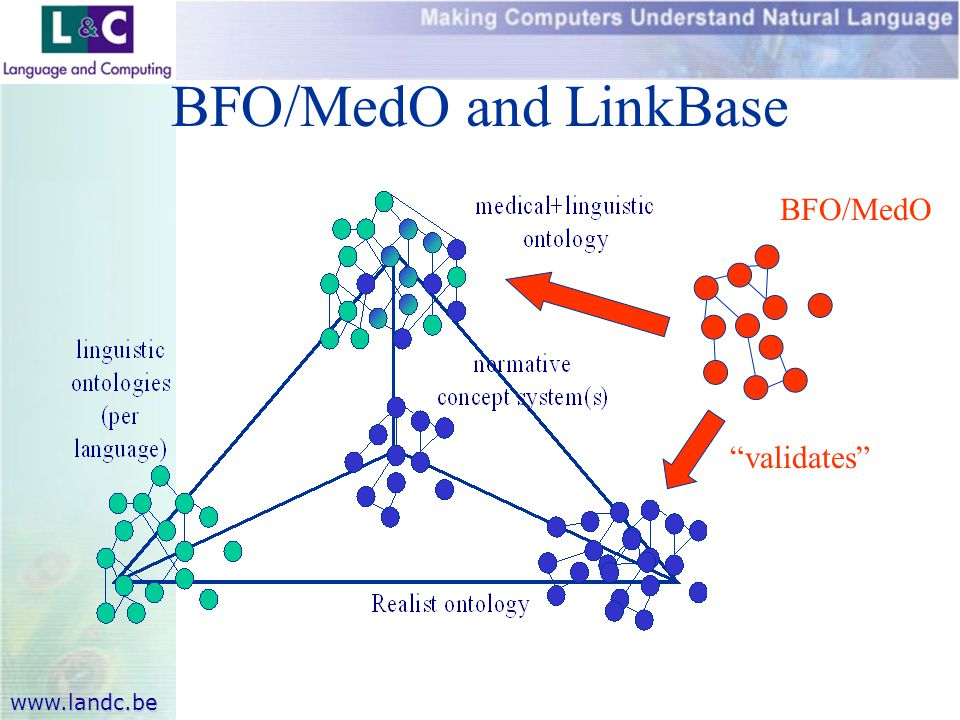 www.landc.be BFO/MedO and LinkBase BFO/MedO validates