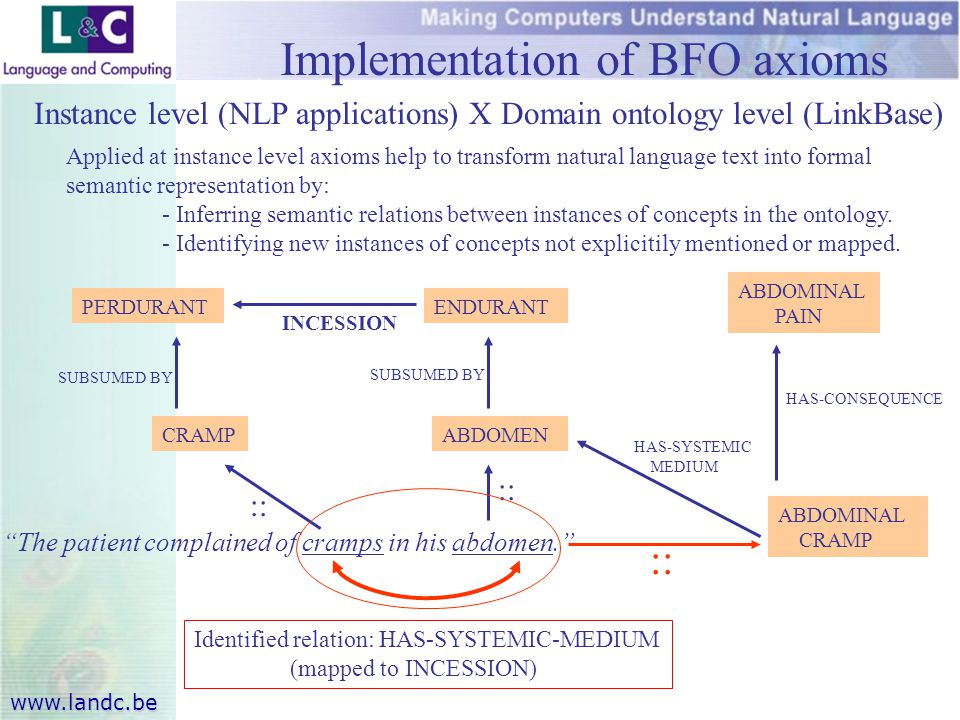 www.landc.be Implementation of BFO axioms Instance level (NLP applications) X Domain ontology level (LinkBase) Applied at instance level axioms help to transform natural language text into formal semantic representation by: - Inferring semantic relations between instances of concepts in the ontology.