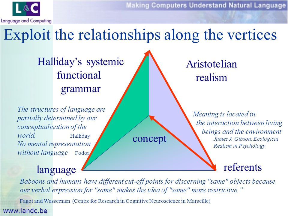 www.landc.be Exploit the relationships along the vertices language referents Baboons and humans have different cut-off points for discerning same objects because our verbal expression for same makes the idea of same more restrictive. Fagot and Wasserman (Centre for Research in Cognitive Neuroscience in Marseille) Meaning is located in the interaction between living beings and the environment James J.