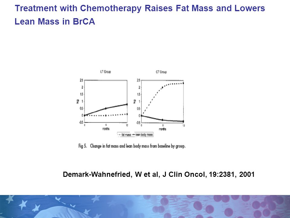 Treatment with Chemotherapy Raises Fat Mass and Lowers Lean Mass in BrCA Demark-Wahnefried, W et al, J Clin Oncol, 19:2381, 2001