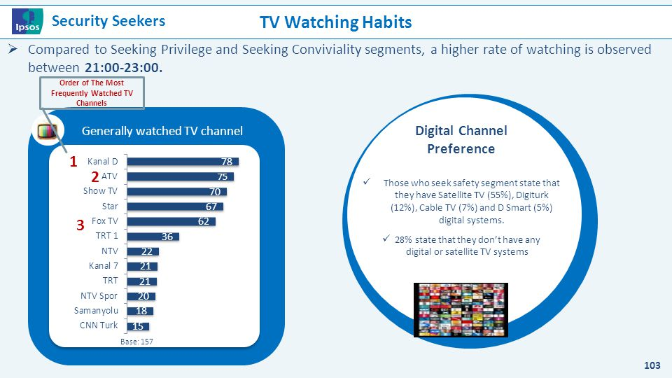 TV Watching Habits Genelde izlenilen TV kanalı 103 Base: 157 1 2 3 Order of The Most Frequently Watched TV Channels  Compared to Seeking Privilege an