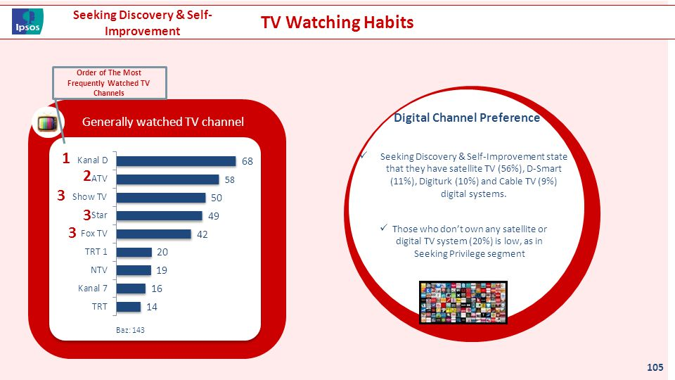 TV Watching Habits Genelde izlenilen TV kanalı 105 Baz: 143 1 2 3 3 3 Order of The Most Frequently Watched TV Channels Seeking Discovery & Self-Improv