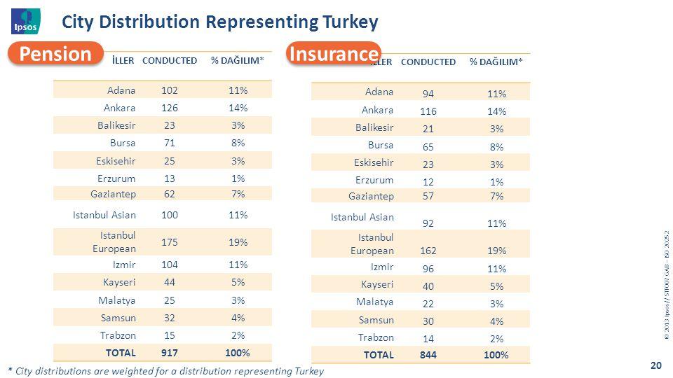 © 20 1 3 I psos // STF007 GAB – ISO 20252 20 City Distribution Representing Turkey İLLERCONDUCTED% DAĞILIM* Adana10211% Ankara12614% Balikesir233% Bur