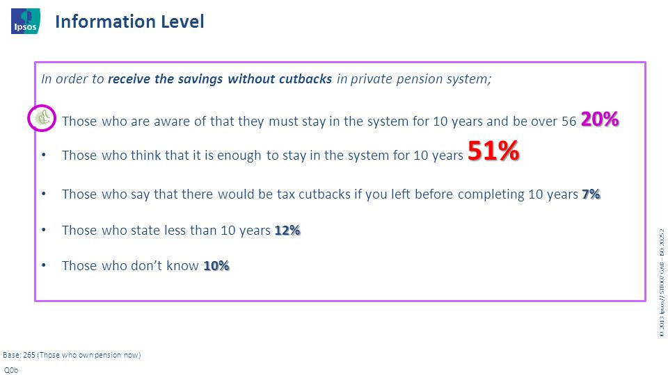 © 20 1 3 I psos // STF007 GAB – ISO 20252 Base: 265 (Those who own pension now) Q0b In order to receive the savings without cutbacks in private pensio