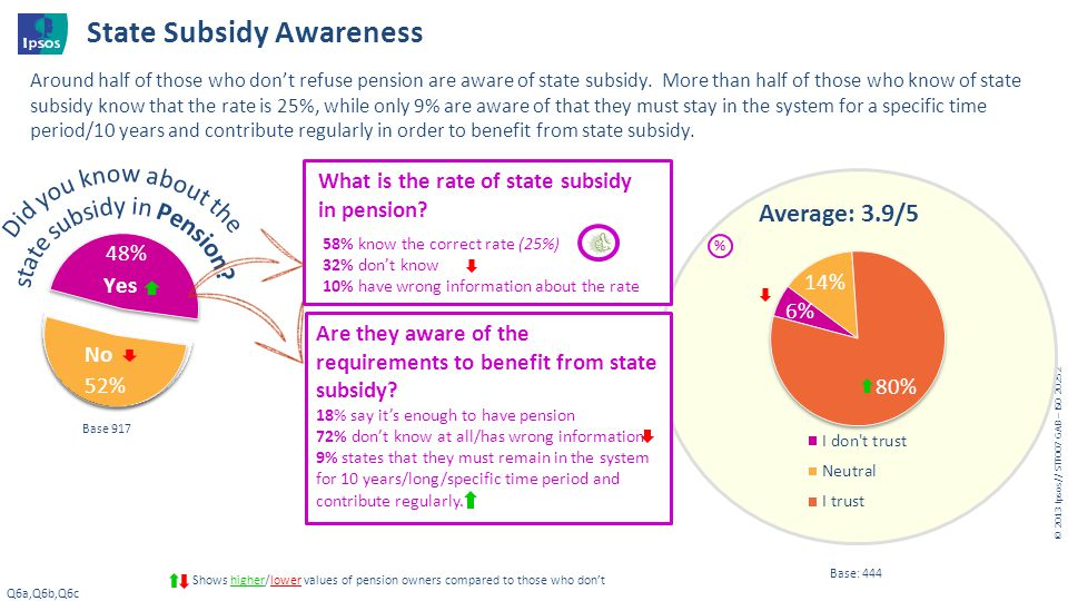 © 20 13 I psos // STF007 GAB – ISO 20252 Base 917 State Subsidy Awareness Q6a,Q6b,Q6c Shows higher/lower values of pension owners compared to those wh