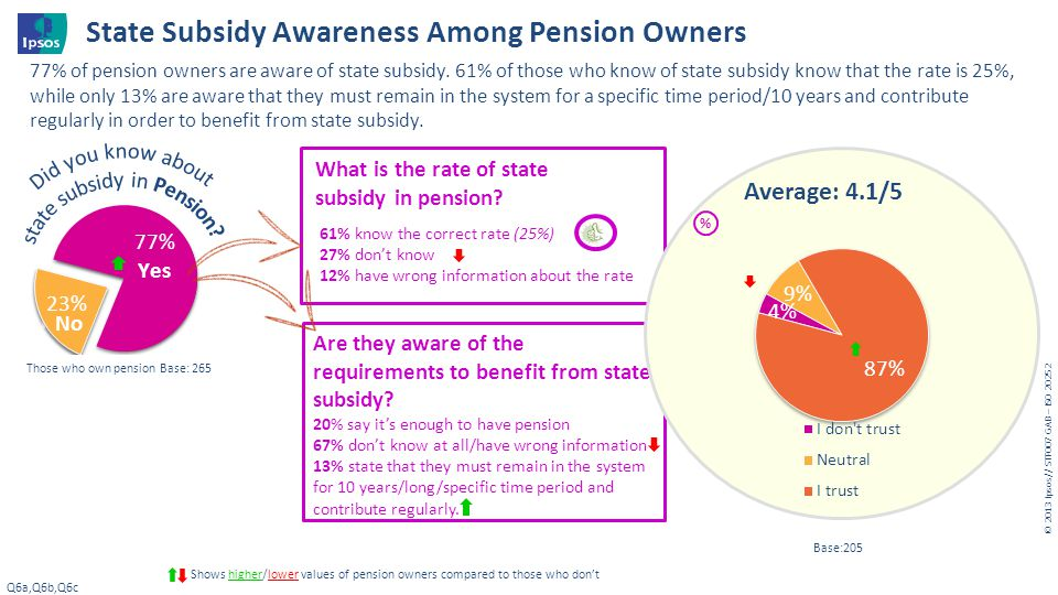© 20 13 I psos // STF007 GAB – ISO 20252 Those who own pension Base: 265 State Subsidy Awareness Among Pension Owners Q6a,Q6b,Q6c Shows higher/lower v