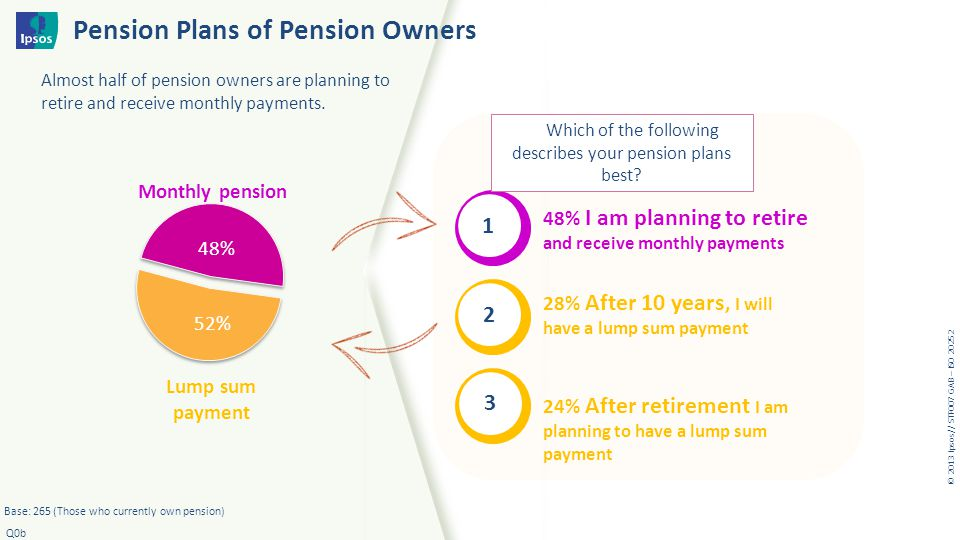© 20 1 3 I psos // STF007 GAB – ISO 20252 Pension Plans of Pension Owners Base: 265 (Those who currently own pension) Q0b Almost half of pension owner