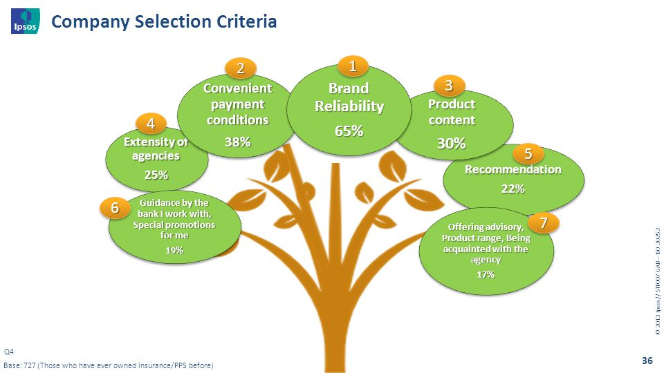 © 20 13 I psos // STF007 GAB – ISO 20252 36 Recommendation 22% Recommendation Product content 30% Product content 30% Extensity of agencies 25% Extens