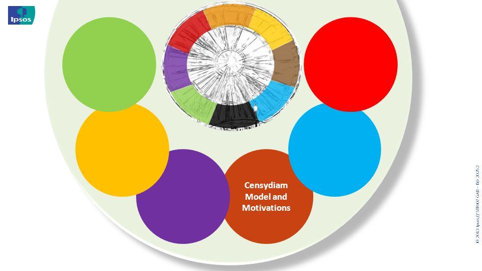 © 20 13 I psos // STF007 GAB – ISO 20252 Censydiam Model and Motivations