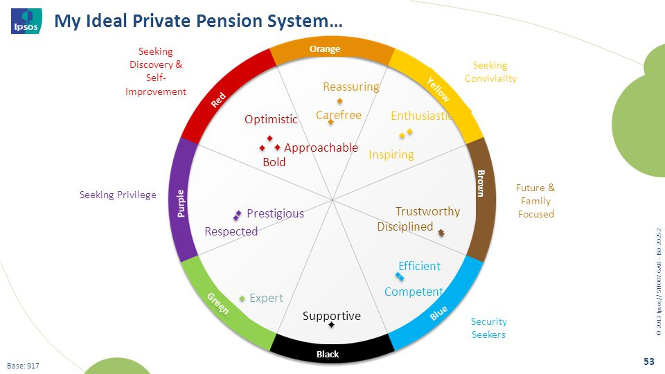 © 20 13 I psos // STF007 GAB – ISO 20252 53 Base: 917 My Ideal Private Pension System… Seeking Discovery & Self- Improvement Seeking Conviviality Seek