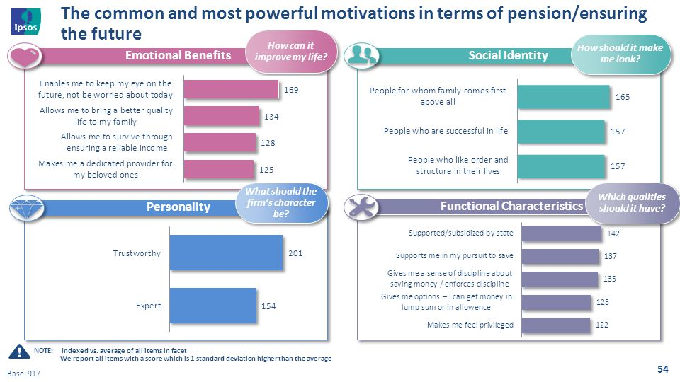 54 The common and most powerful motivations in terms of pension/ensuring the future Social Identity Functional Characteristics Personality Emotional B