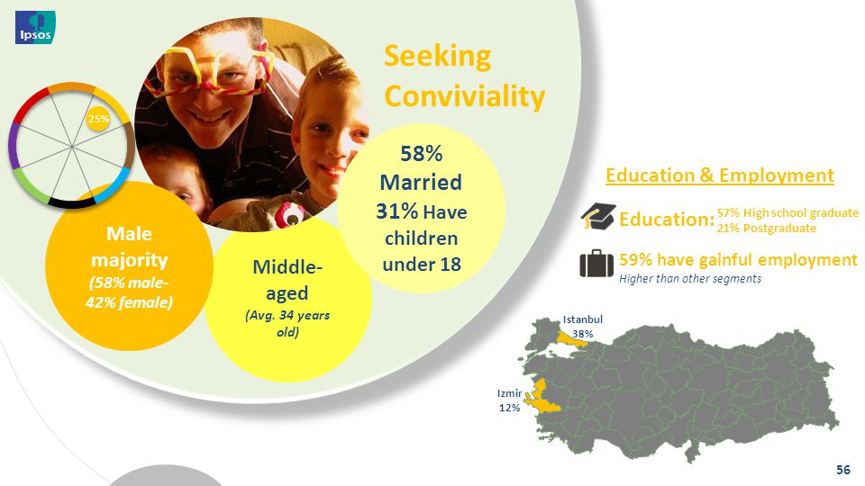 Middle- aged (Avg. 34 years old) Seeking Conviviality 56 Istanbul 38% Izmir 12% Education & Employment 59% have gainful employment Higher than other s