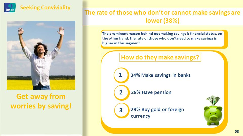 The rate of those who don't or cannot make savings are lower (38%) 58 The prominent reason behind not making savings is financial status, on the other