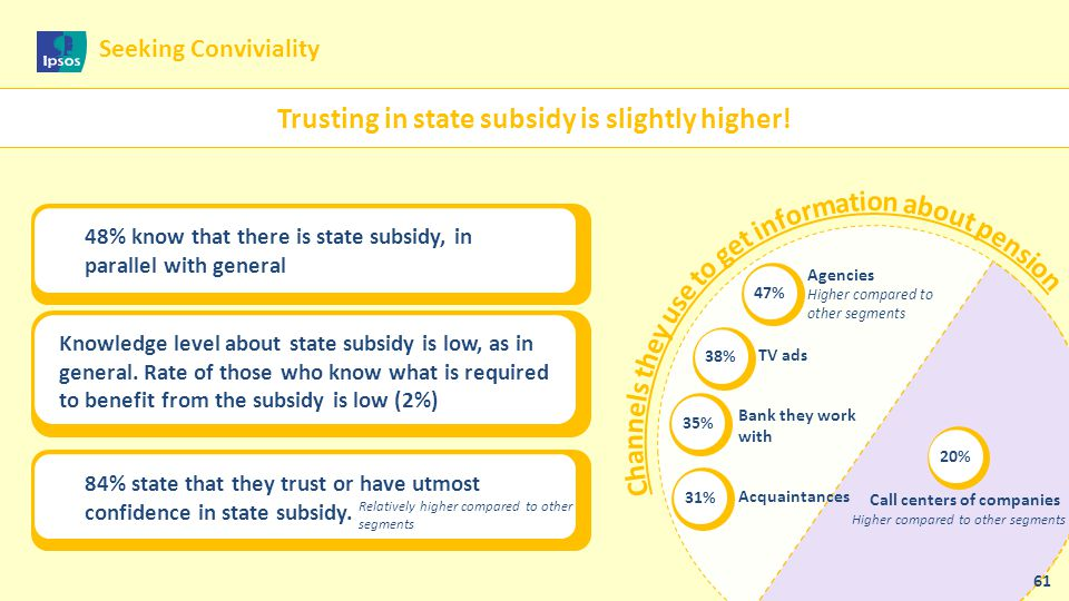 Trusting in state subsidy is slightly higher! 48% know that there is state subsidy, in parallel with general Knowledge level about state subsidy is lo