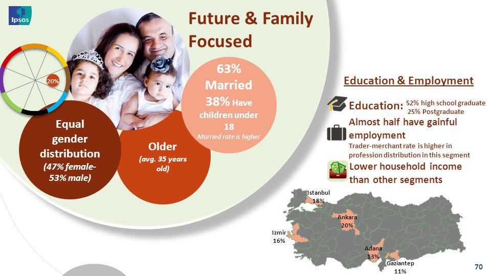 Older (avg. 35 years old) Future & Family Focused 70 Izmir 16% Ankara 20% Adana 13% Gaziantep 11% Istanbul 18% Education & Employment Lower household