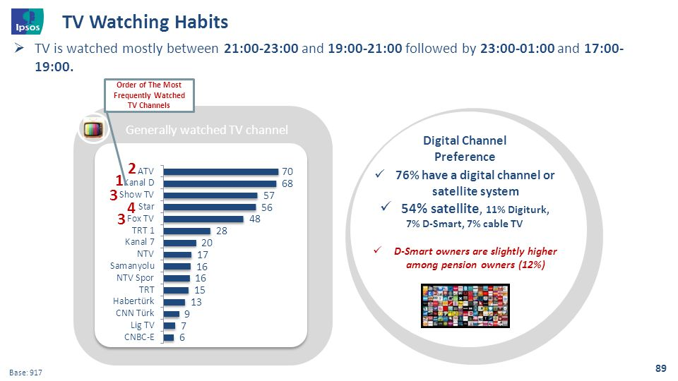 Genelde izlenilen TV kanalı 89  TV is watched mostly between 21:00-23:00 and 19:00-21:00 followed by 23:00-01:00 and 17:00- 19:00. Base: 917 76% have