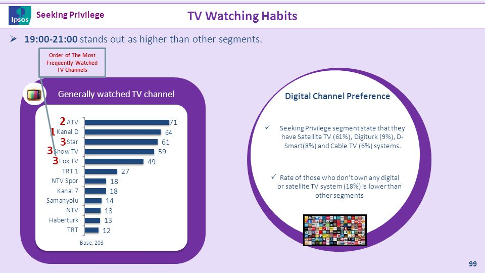 TV Watching Habits Genelde izlenilen TV kanalı 99 Base: 203 1 2 3 3 3 Order of The Most Frequently Watched TV Channels  19:00-21:00 stands out as hig