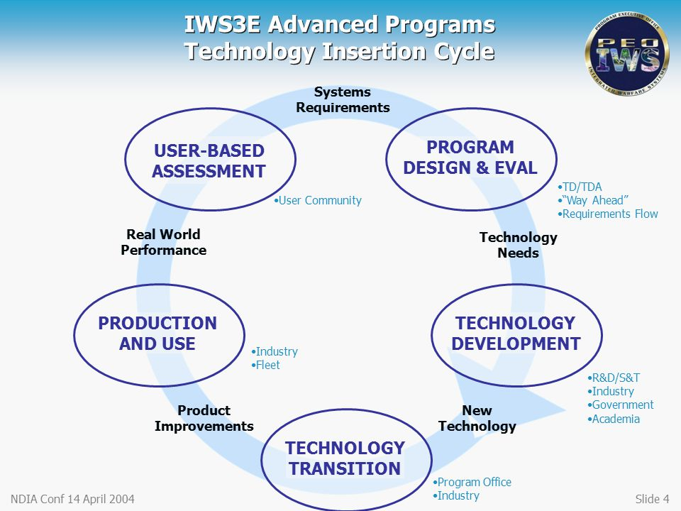 NDIA Conf 14 April 2004Slide 4 IWS3E Advanced Programs Technology Insertion Cycle USER-BASED ASSESSMENT Systems Requirements Technology Needs New Technology Product Improvements Real World Performance User Community TD/TDA Way Ahead Requirements Flow R&D/S&T Industry Government Academia Program Office Industry Fleet TECHNOLOGY TRANSITION TECHNOLOGY DEVELOPMENT PROGRAM DESIGN & EVAL PRODUCTION AND USE