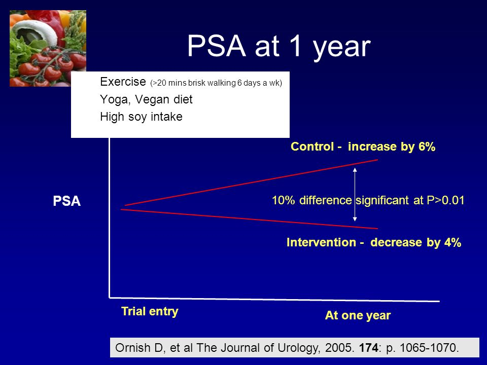 PSA at 1 year PSA Trial entry At one year Control - increase by 6% Intervention - decrease by 4% 10% difference significant at P>0.01 Ornish D, et al The Journal of Urology, 2005.