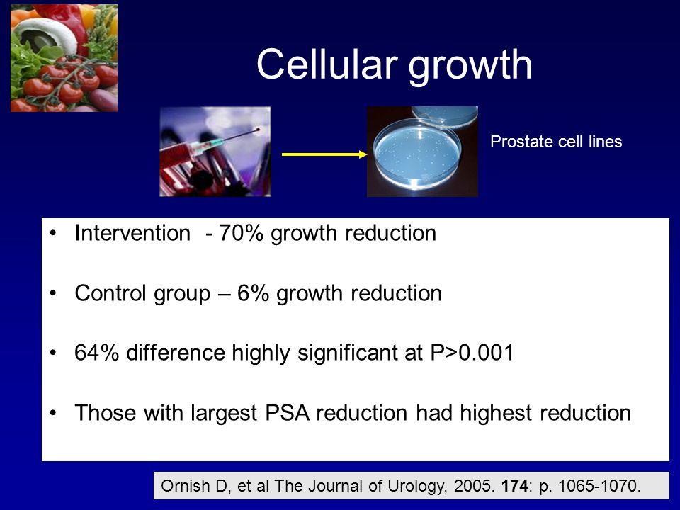 Cellular growth Intervention - 70% growth reduction Control group – 6% growth reduction 64% difference highly significant at P>0.001 Those with largest PSA reduction had highest reduction Prostate cell lines Ornish D, et al The Journal of Urology, 2005.