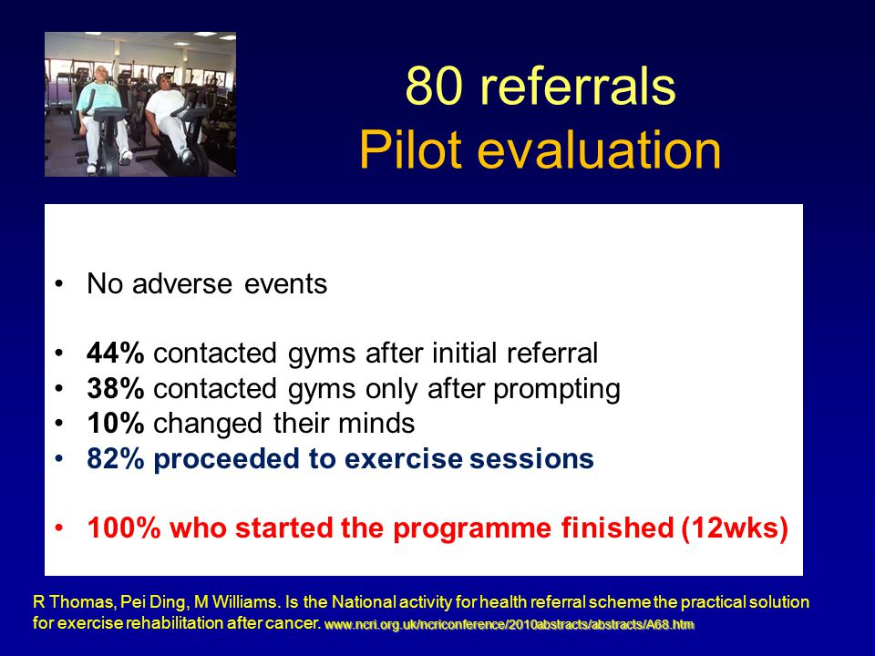 No adverse events 44% contacted gyms after initial referral 38% contacted gyms only after prompting 10% changed their minds 82% proceeded to exercise