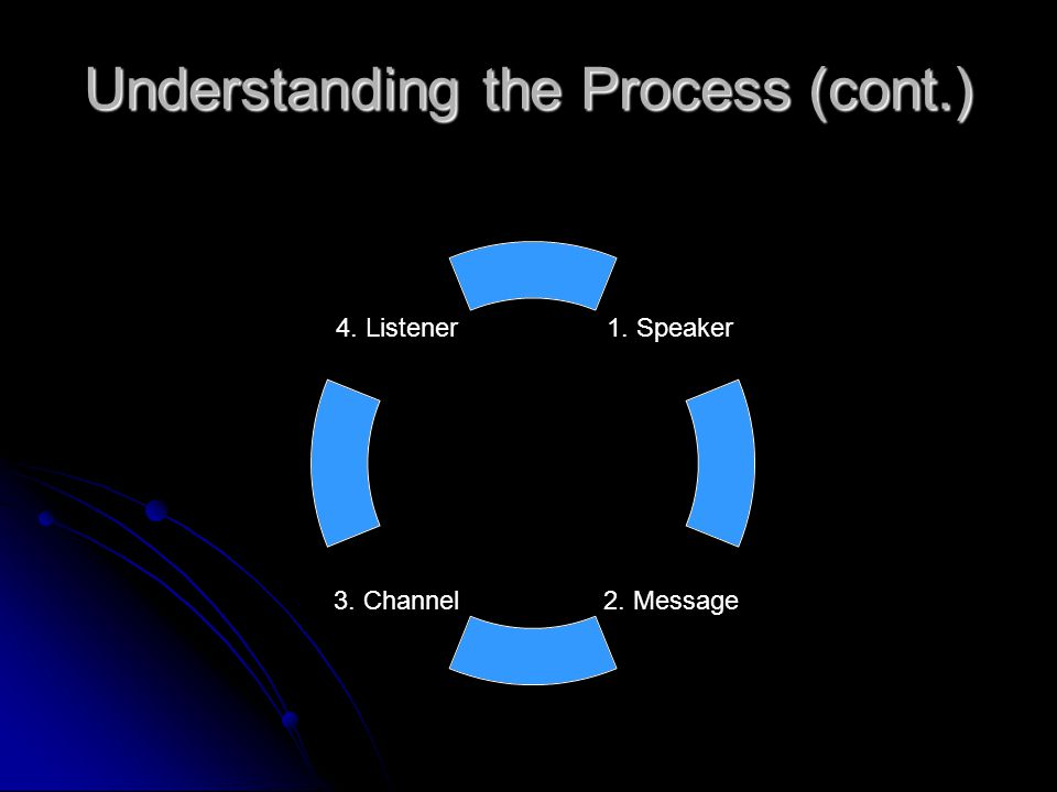 Understanding the process (cont.) LISTENING LISTENING This is the person or persons who receive the communicated message This receiver (the person who should be listening), whether it is you or the client, has to be actively listening for the process to work successfully.