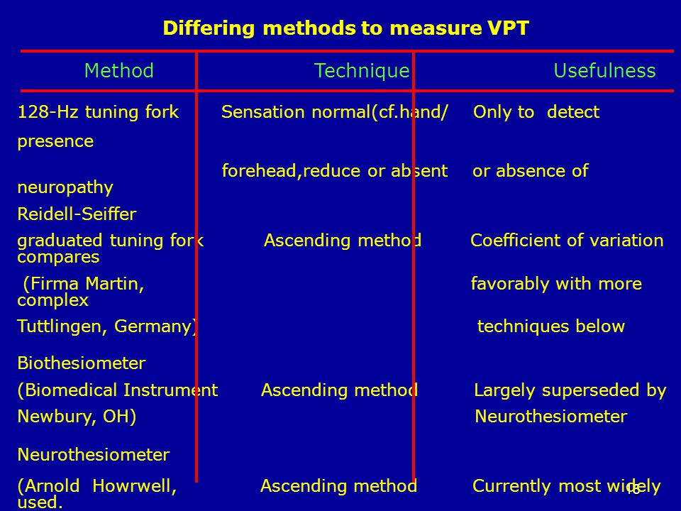 15 Differing methods to measure VPT Method Technique Usefulness 128-Hz tuning fork Sensation normal(cf.hand/ Only to detect presence forehead,reduce or absent or absence of neuropathy Reidell-Seiffer graduated tuning fork Ascending method Coefficient of variation compares (Firma Martin, favorably with more complex Tuttlingen, Germany) techniques below Biothesiometer (Biomedical Instrument Ascending method Largely superseded by Newbury, OH) Neurothesiometer Neurothesiometer (Arnold Howrwell, Ascending method Currently most widely used.