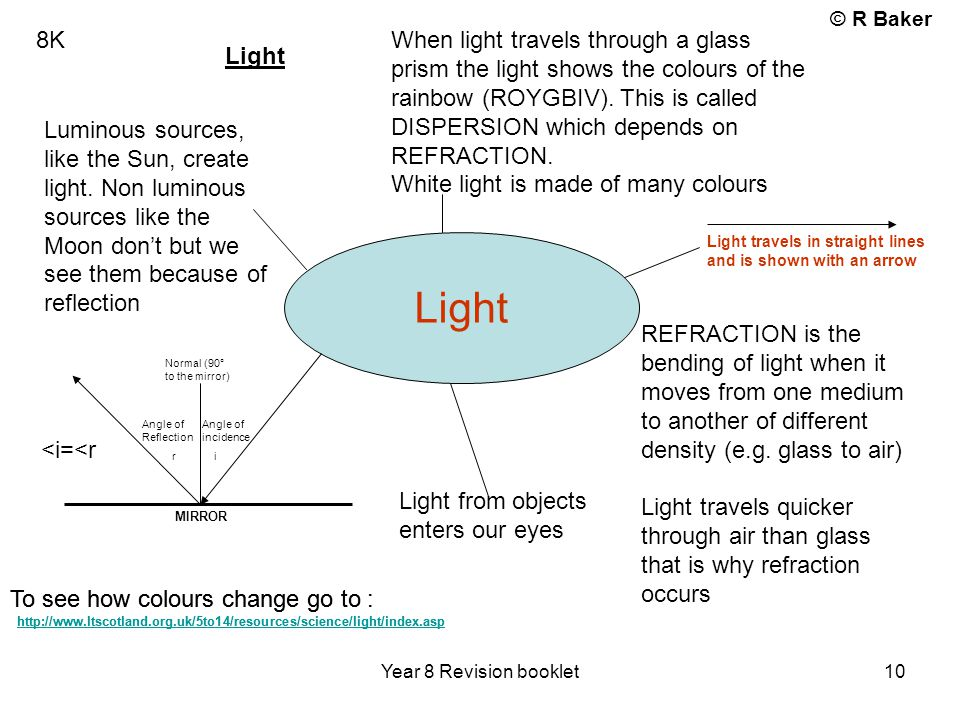 © R Baker Year 8 Revision booklet 10 8K Light When light travels through a glass prism the light shows the colours of the rainbow (ROYGBIV). This is c