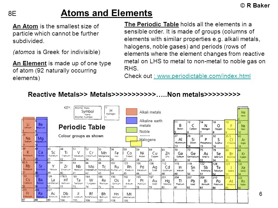 © R Baker Year 8 Revision booklet 6 8E Atoms and Elements An Atom is the smallest size of particle which cannot be further subdivided. (atomos is Gree
