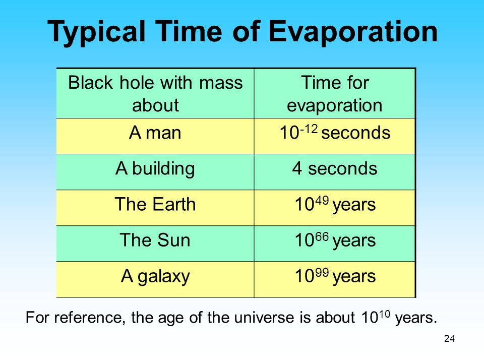 24 Black hole with mass about Time for evaporation A man10 -12 seconds A building4 seconds The Earth10 49 years The Sun10 66 years A galaxy10 99 years