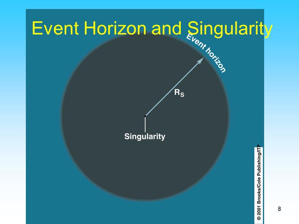 8 Event Horizon and Singularity