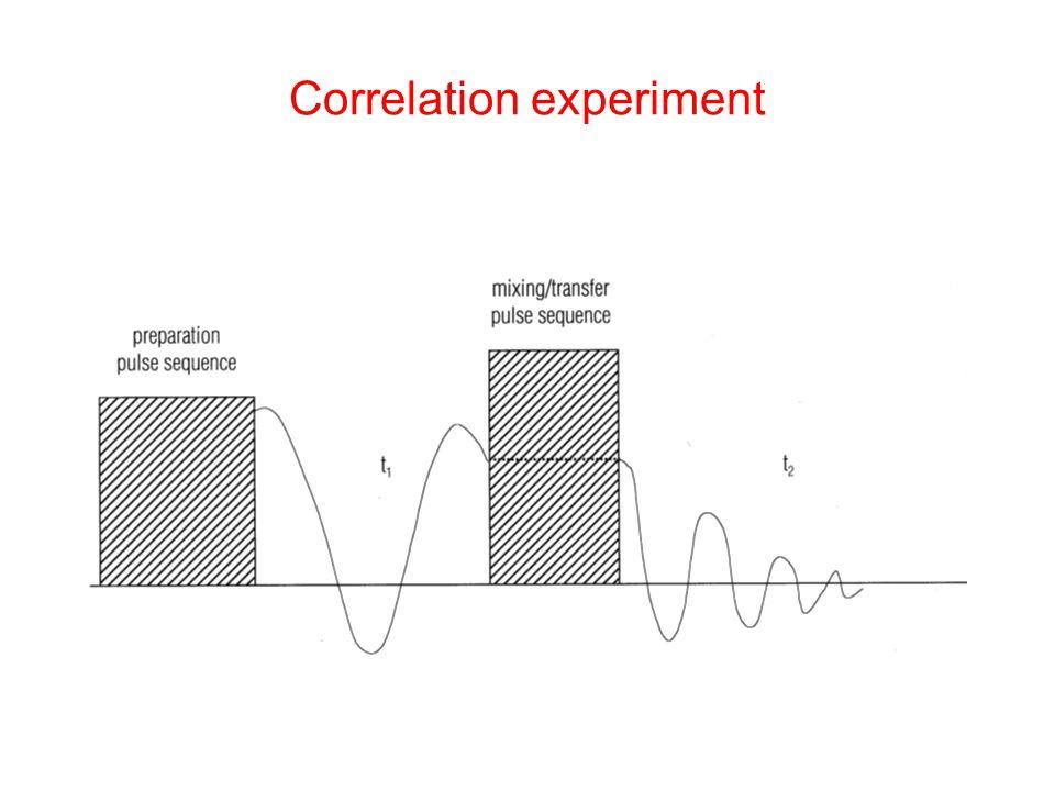Correlation experiment