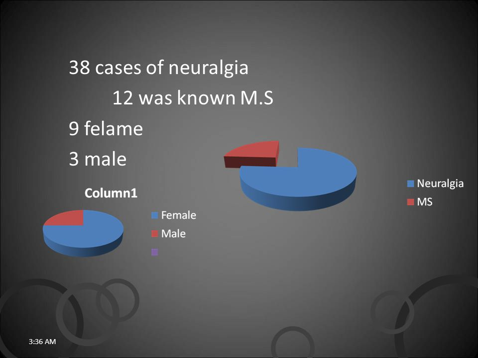 38 cases of neuralgia 12 was known M.S 9 felame 3 male 3:38 AM