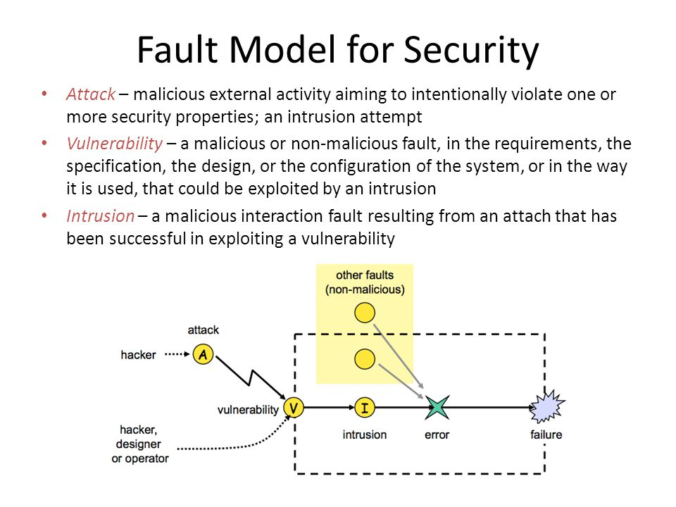 Fault Model for Security Attack – malicious external activity aiming to intentionally violate one or more security properties; an intrusion attempt Vulnerability – a malicious or non-malicious fault, in the requirements, the specification, the design, or the configuration of the system, or in the way it is used, that could be exploited by an intrusion Intrusion – a malicious interaction fault resulting from an attach that has been successful in exploiting a vulnerability