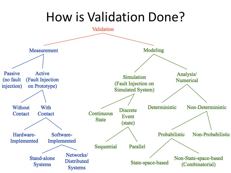How is Validation Done?