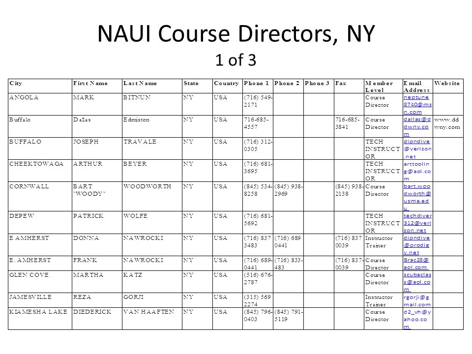 NAUI Course Directors, NY 1 of 3