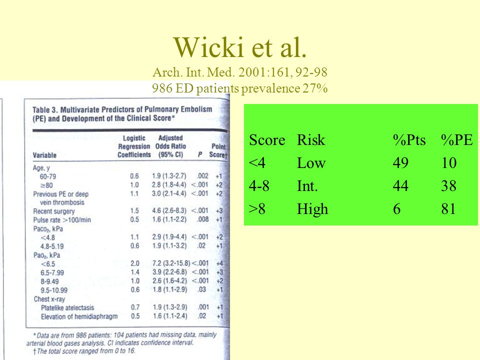 Wicki et al. Arch. Int. Med. 2001:161, 92-98 986 ED patients prevalence 27% ScoreRisk%Pts%PE <4Low4910 4-8Int.4438 >8High681
