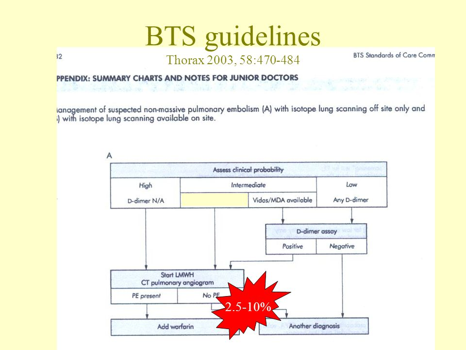 BTS guidelines Thorax 2003, 58:470-484 2.5-10%